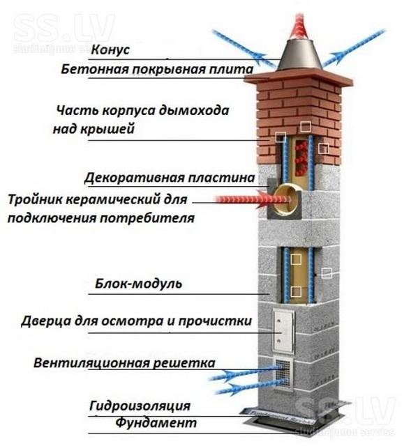 Устройство дымохода частном доме фото облицовки камина плиткой