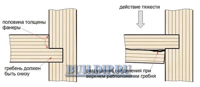 Крепление фанерных деталей «гребень и паз».
