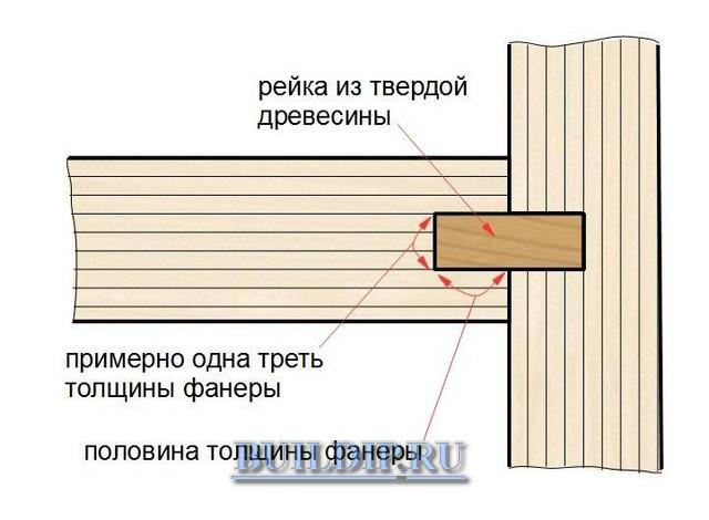 Крепление фанерных деталей по схеме «два паза и рейка».