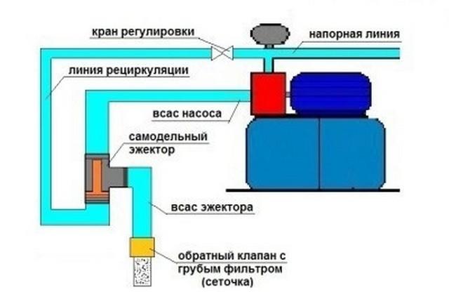 Принцип работы насосной станции: характеристика и особенности реализации