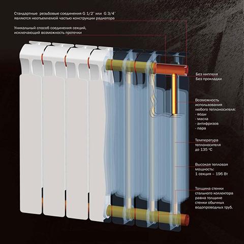 Схема устройства монолитного радиатора.