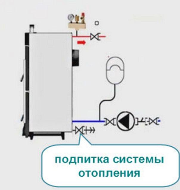 Расположение узла подпитки системы отопления.