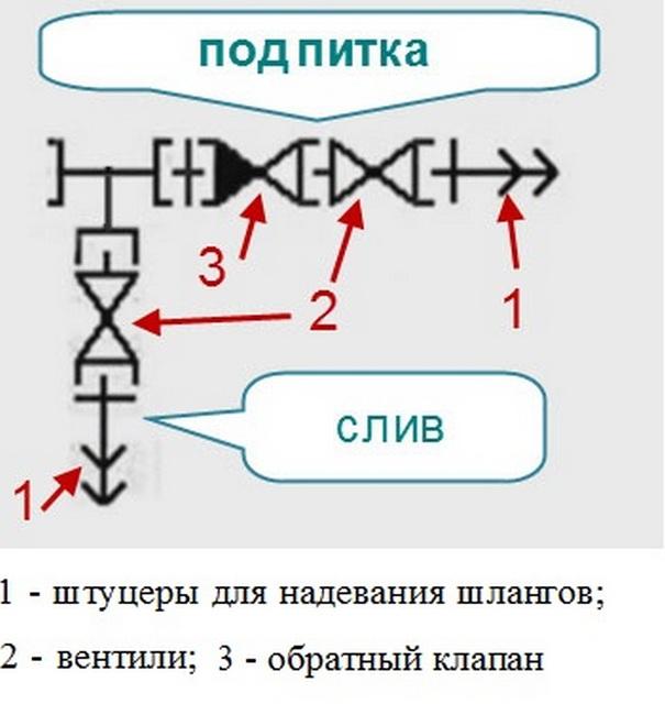 Конструкция типового узла слива/подпитки.