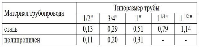 Таблица 1 – Определение объема теплоносителя в 1 погонном метре трубопровода.
