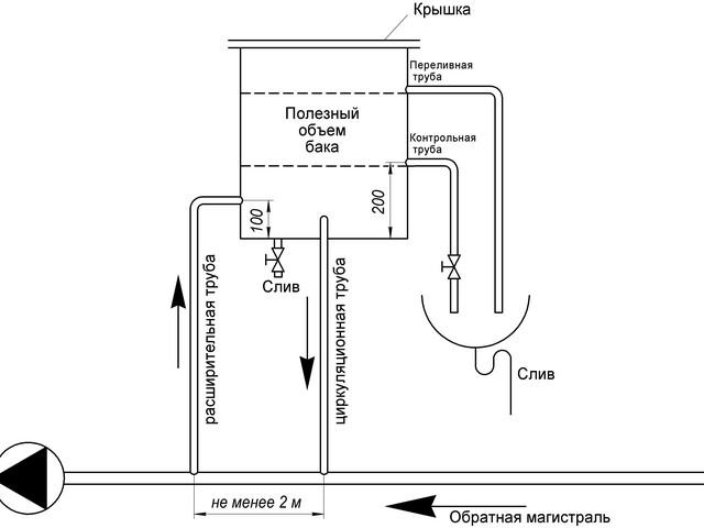 Принцип работы и схема подключения открытого расширительного бака в системе с принудительной циркуляцией