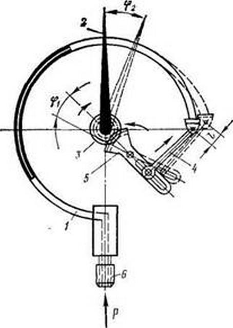 Давление в системе отопления - устройство пружинного манометра.