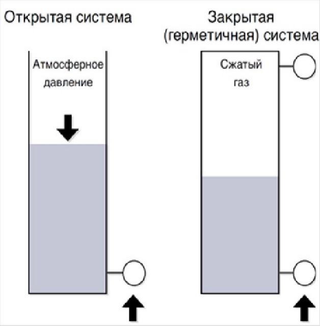 Два основных конструктивных типа систем отопления.