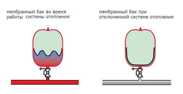 Принцип работы мембранного бачка.